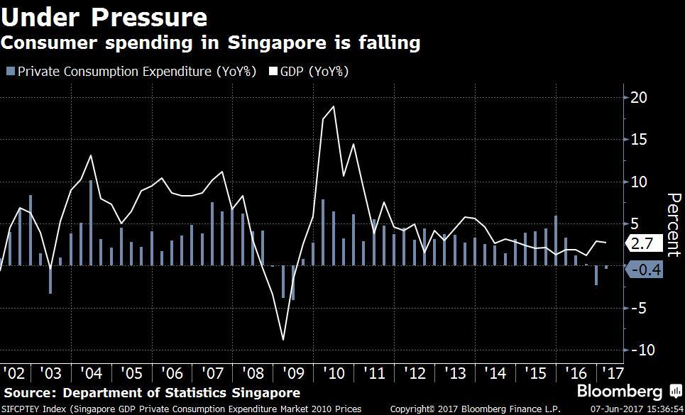 新加坡消费市场连续两个季度萎缩。蓝色柱子:私人消费年比增长/萎缩(%);白色线:国内生产总值(GDP)年比(%)。右边轴线:%。来源:新加坡统计局