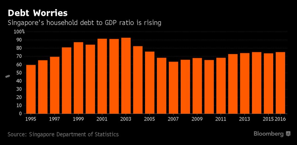 家庭债务与国内生产总值(GDP)的比例提高。来源:新加坡统计局