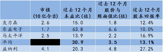 inari table