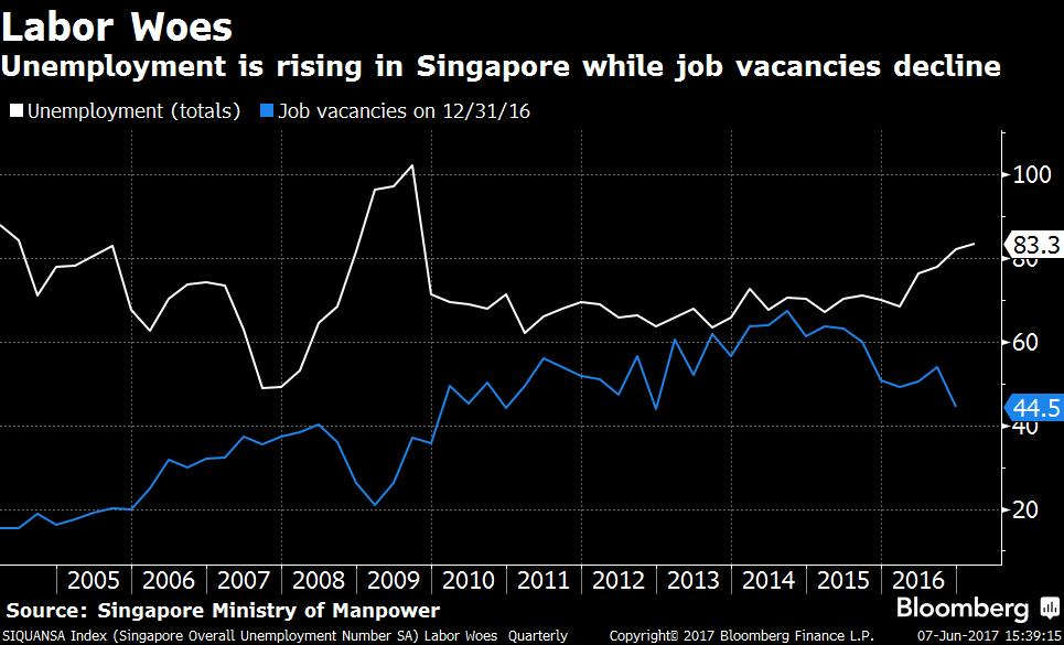失业率提高,职位空缺减少。白色线:失业人数;蓝色线:职位空缺(2016年12月31日)。右边轴线:千位数。来源:新加坡人力部