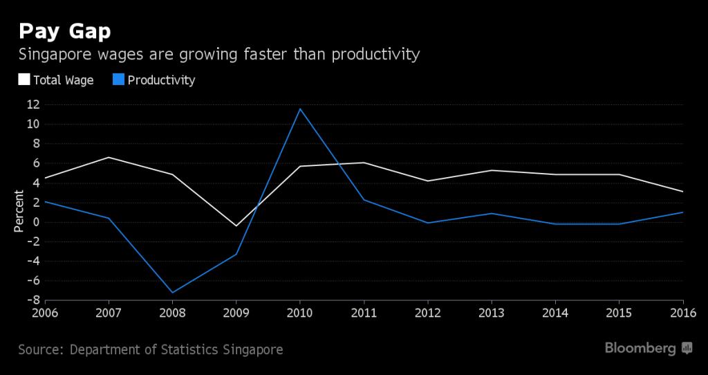 工资升幅大于生产力增幅。白色线:总工资升幅。蓝色线:生产力增幅。左边轴线:%。来源:新加坡统计局