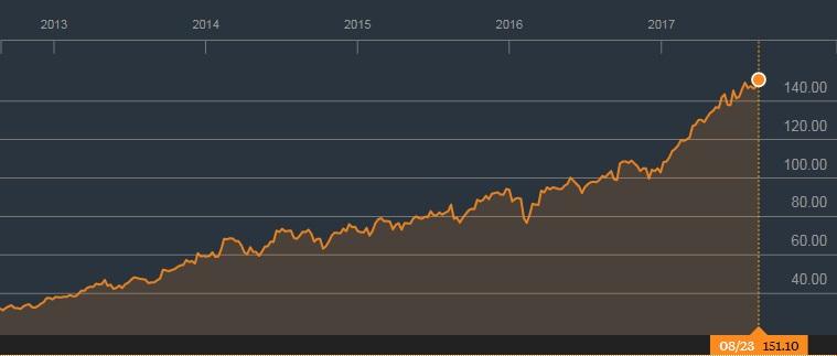 Adobe股价过去5年的走势;来源:彭博社