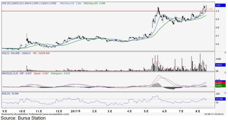 来源:Bursa Station;大众投资银行研究部。蓝色线:10天移动平均线(闭市价);绿色线:26天移动平均线(闭市价)