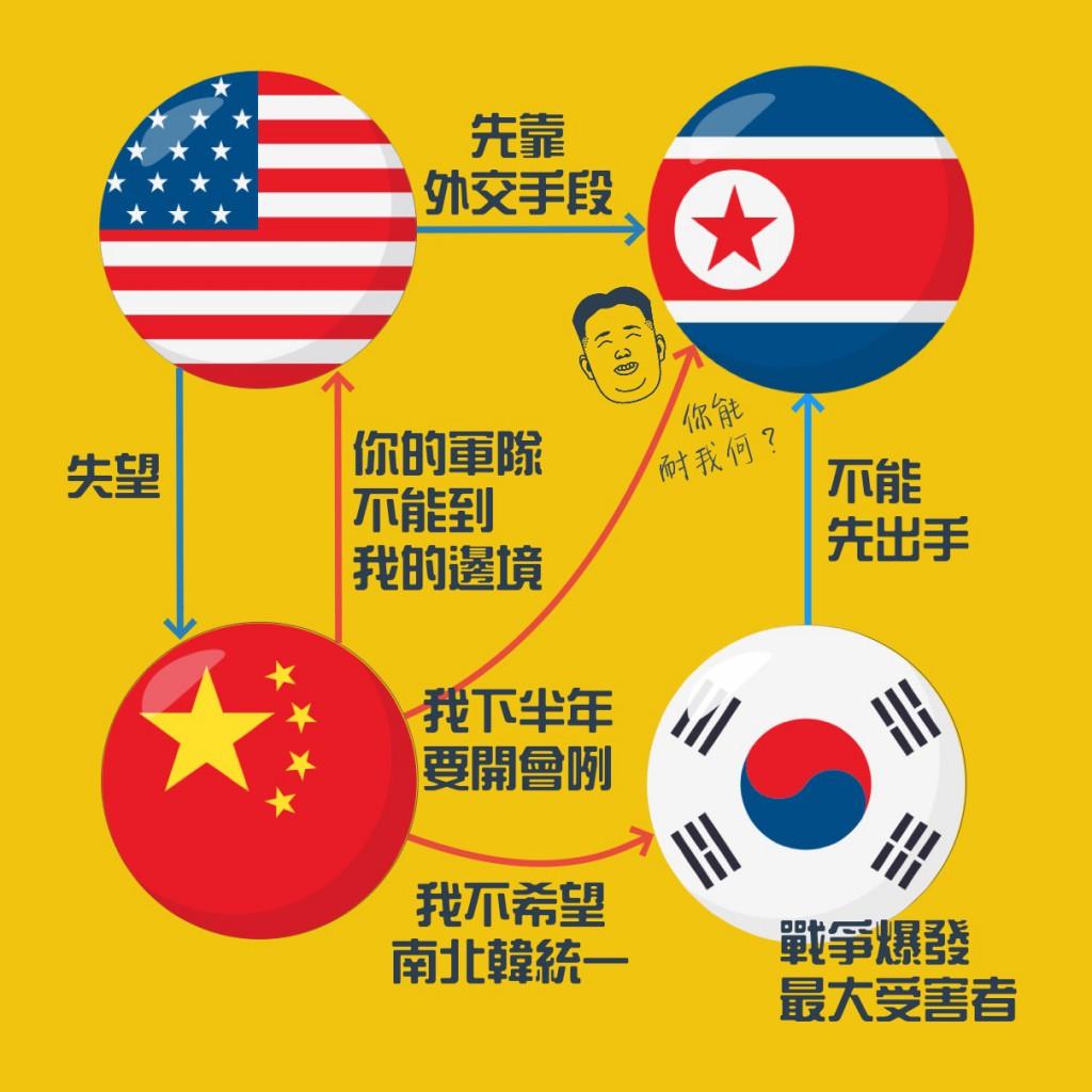 China US North Korea Warfare