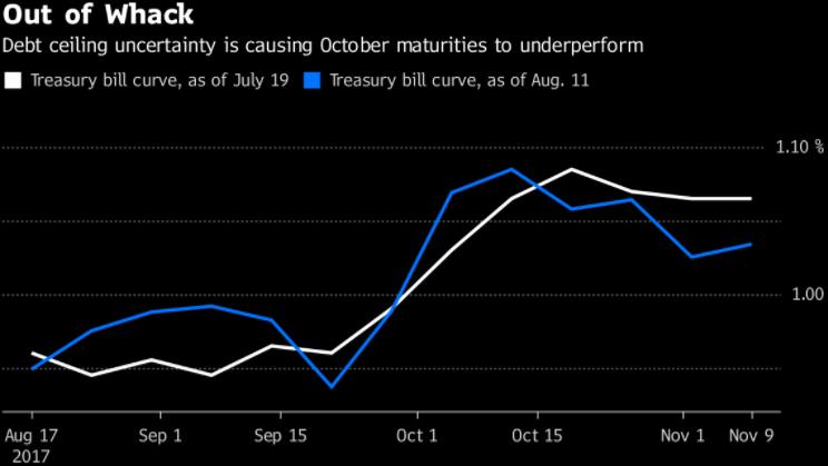 债务上限问题令10月到期的国库券表现欠佳