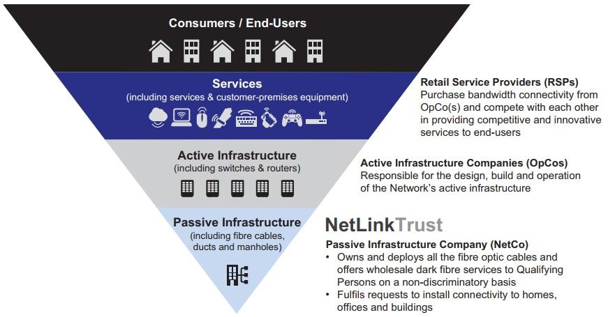 Netlink Passive Infrastructure