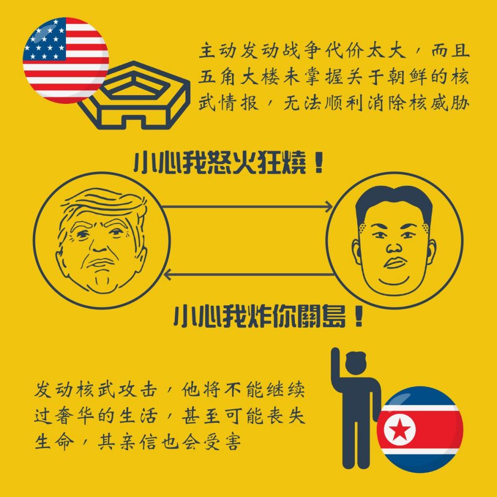 US and North Korea