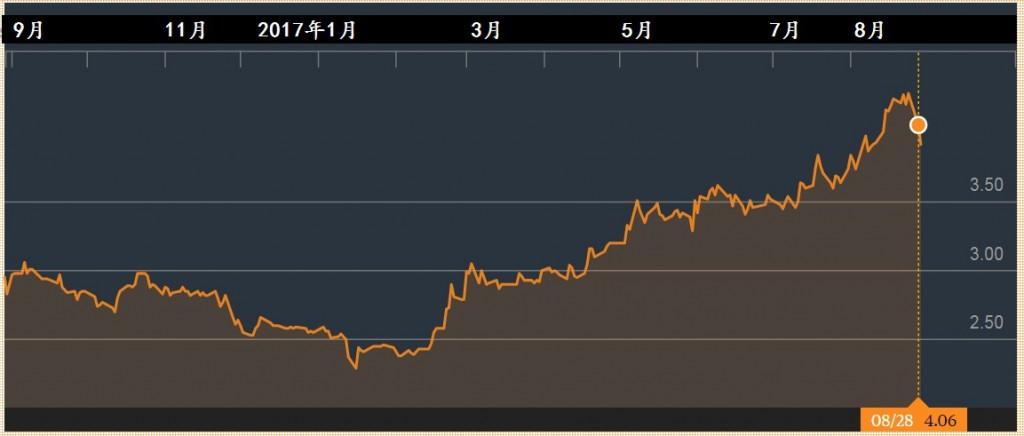 巴迪尼控股的一年走势。图源:彭博社