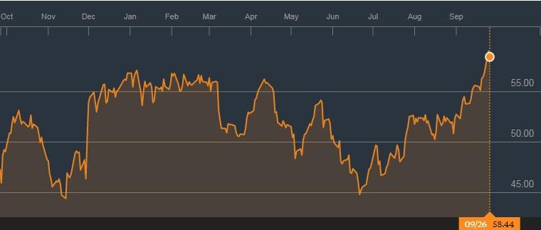 布伦特原油的1年图表;来源:彭博社