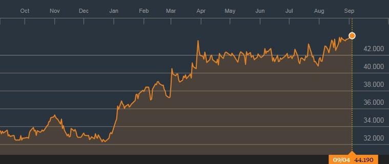 怡和策略的1年图表;来源:彭博社