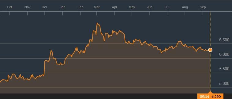 吉宝企业的1年图表;来源:彭博社