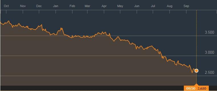 报业控股的1年图表;来源:彭博社