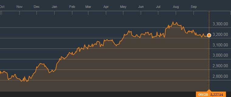 海指的1年图表;来源:彭博社