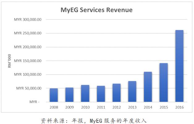 MyEG service A