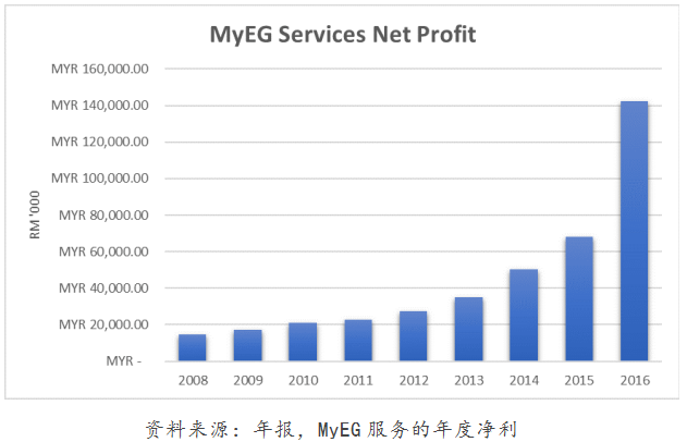 MyEG service B