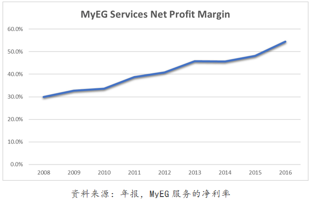 MyEG service C