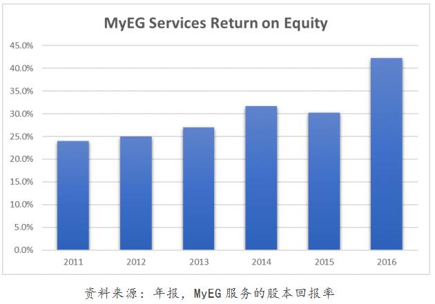 MyEG service D