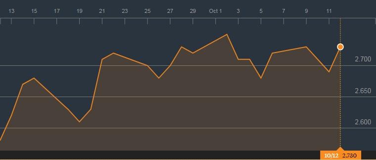 报业控股的1个月图表;来源:彭博社