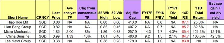 来源:彭博社 (2017年10月27日)。栏目从左到右:公司名称、货币、闭市价、分析师平均目标价、与共识目标价的差别、52周高位、52周低位、调整后的市值、FY17本益比预估、FY16股价与账面值比、FY17股息获益率预估、14天RSI、本年迄今总回报、资本收益预估+股息获益率预估