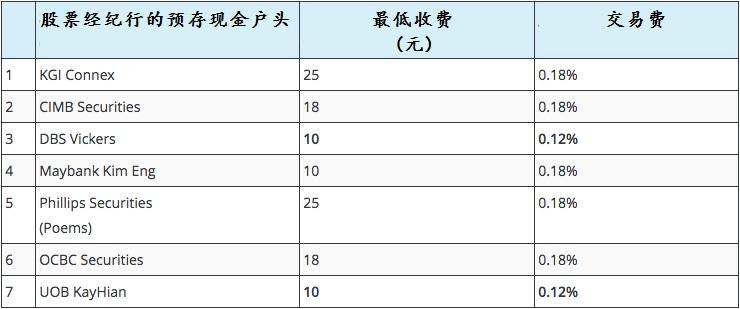 1.凯基 2.联昌国际 3.星展唯高达 4.马来亚银行金英 5.辉立证券 6.华侨银行证券 7.大华继显