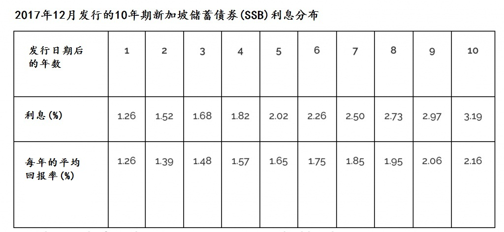 来源:http://www.sgs.gov.sg/savingsbonds/Your-SSB/This-months-bond.aspx
