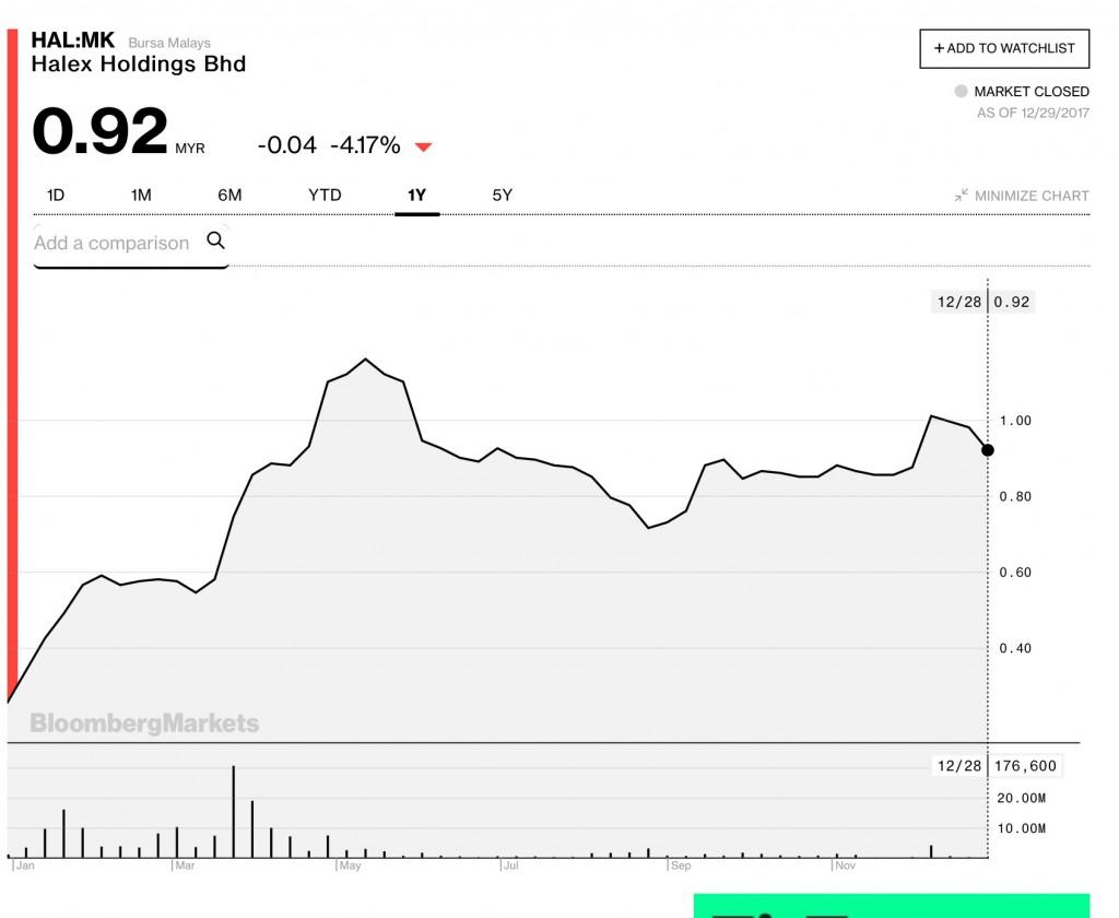 合力控股的1年图表;来源:彭博社