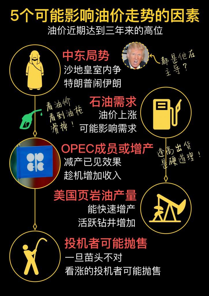 Oil Price 5 factors