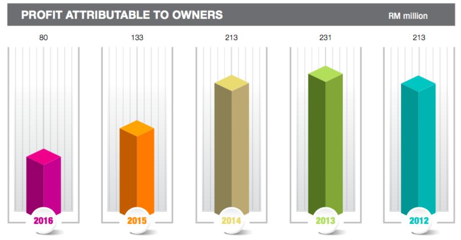 永旺过去几年的净利;来源:永旺2016年度报告