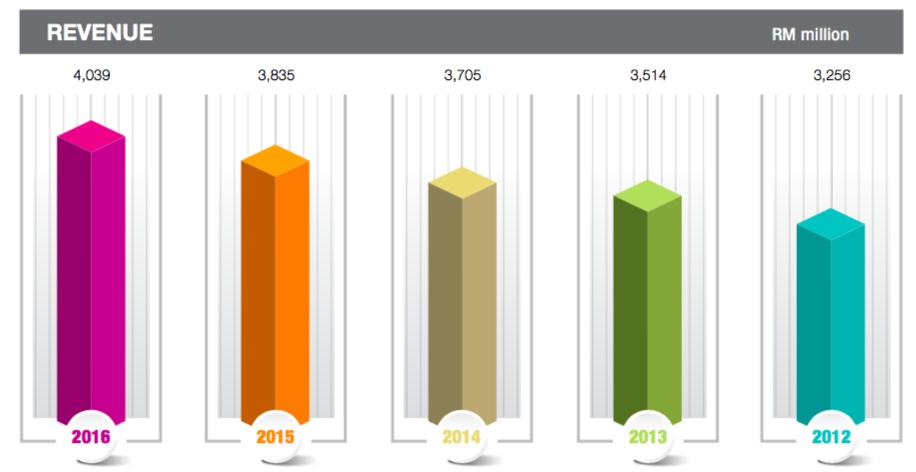 永旺过去几年的收入;来源:永旺2016年度报告