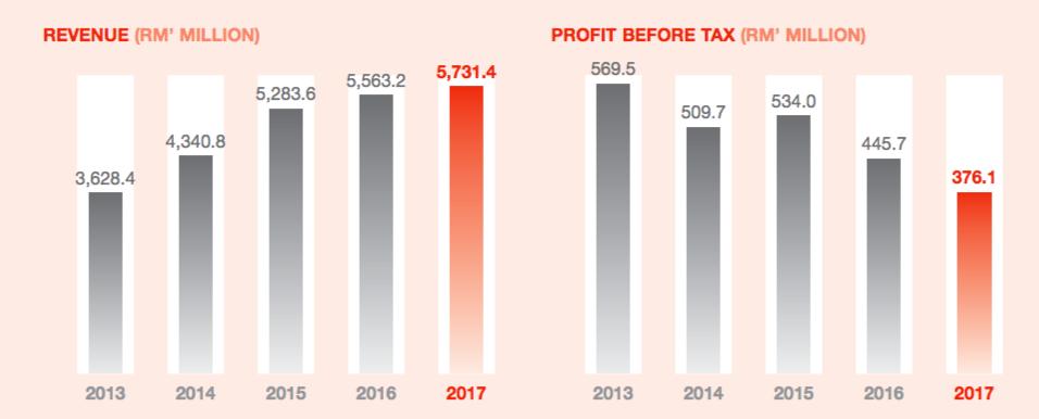 来源:成功多多的FY17年报;公司的财政年末为4月30日
