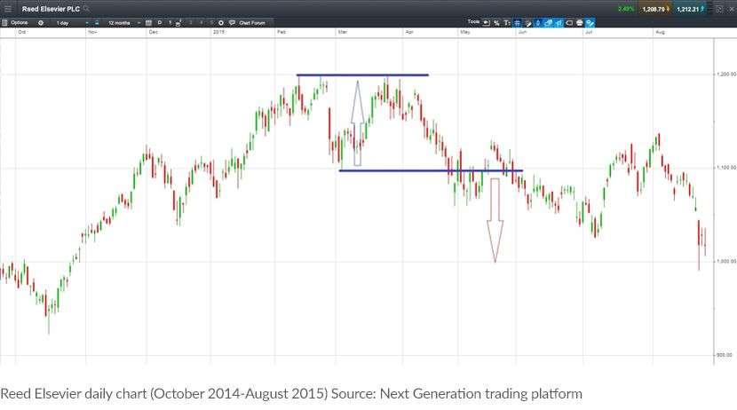 CMC Markets chart-pattern-1