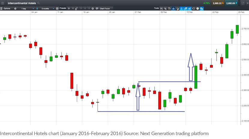 CMC Markets chart-pattern-2