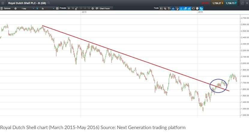 CMC Markets chart-pattern-3