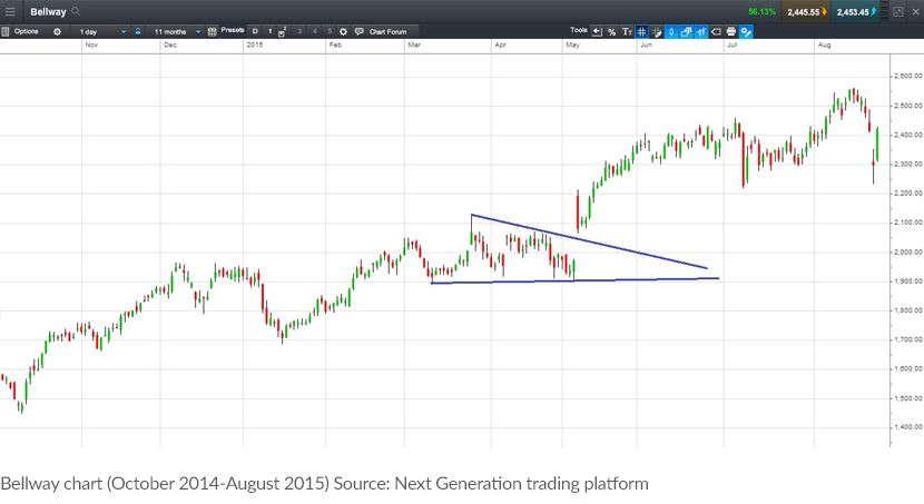 CMC Markets chart-pattern-5