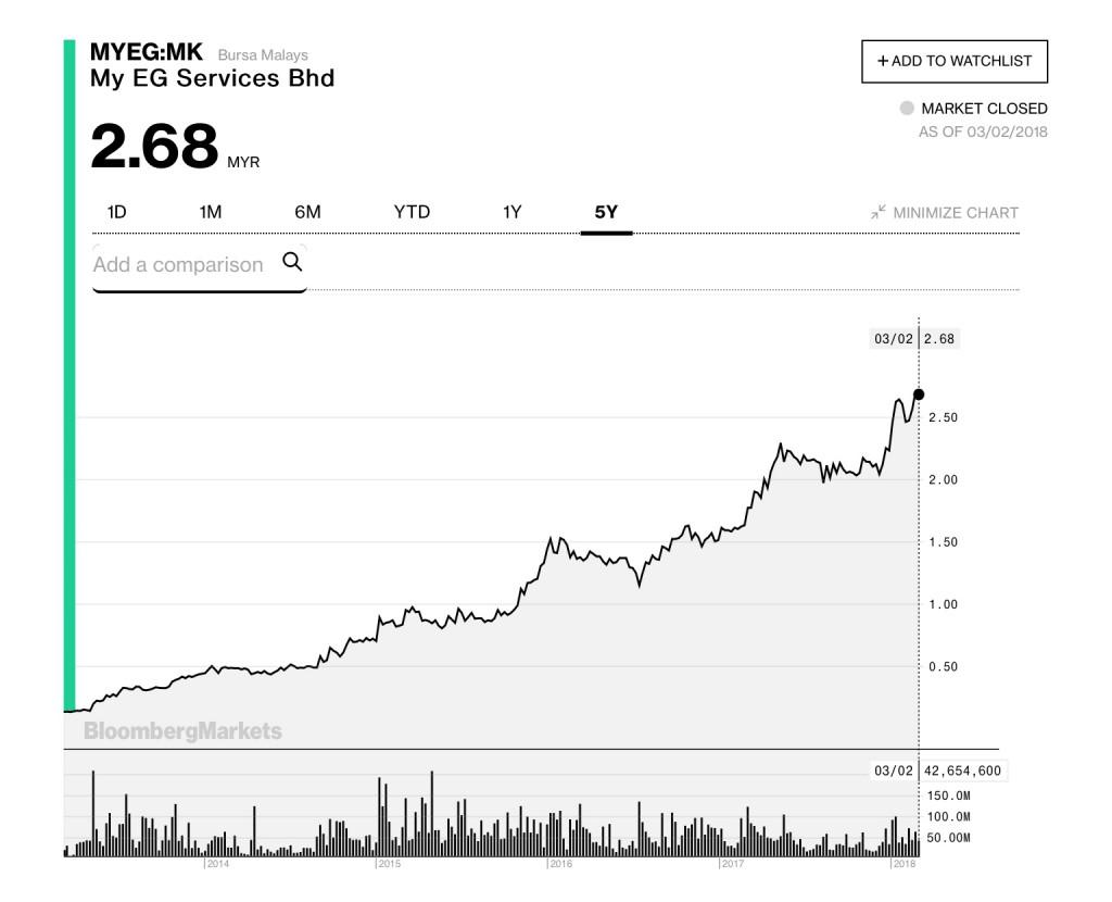 图片:MYEG的五年图表;来源:彭博社