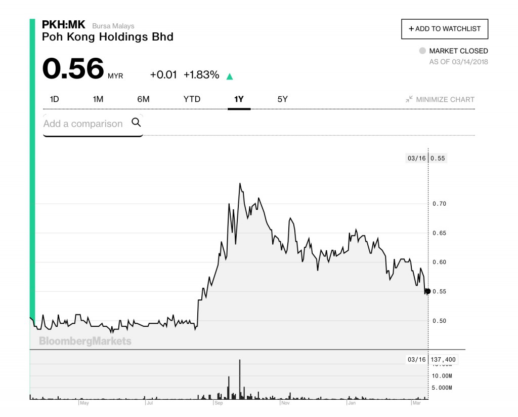 Poh Kong 1 year chart Bloomberg