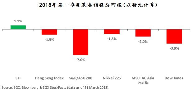 左起:海指、恒生指数、澳洲S&P/ASX 200、日经225、摩根士丹利资本国际所有国家亚太区指数、道琼斯工商指数。来源:新交所;彭博社;新交所StockFacts (2018年3月31日的数据)
