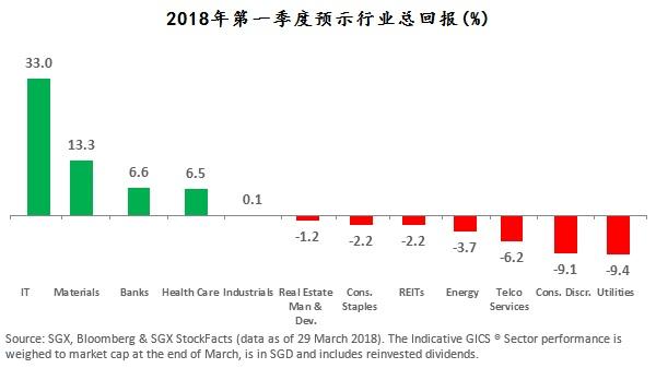 图2。左起:IT、材料、银行、医疗保健、工业、房地产管理与发展、消费必需品、REIT、能源、电讯服务、随意消费品、公用事业。来源:新交所;彭博社;新交所StockFacts (2018年3月29日的数据)。全球行业分类标准GICS®机构提供的预示行业表现是以3月底市值加权计算,货币为新元,并假设把股息投资回该行业。