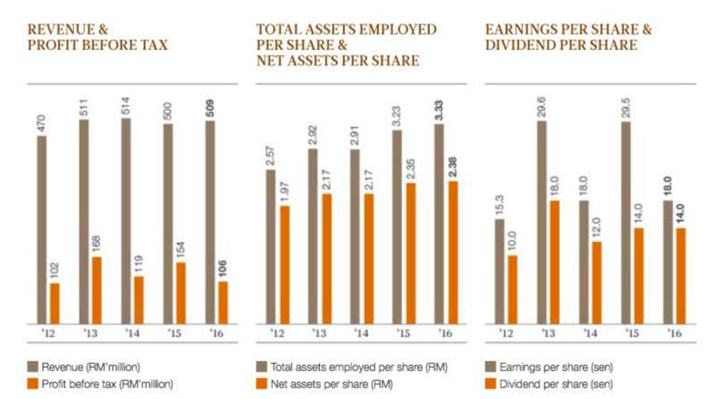 公司过往的收入及税前盈利;来源:公司2016财年的年报