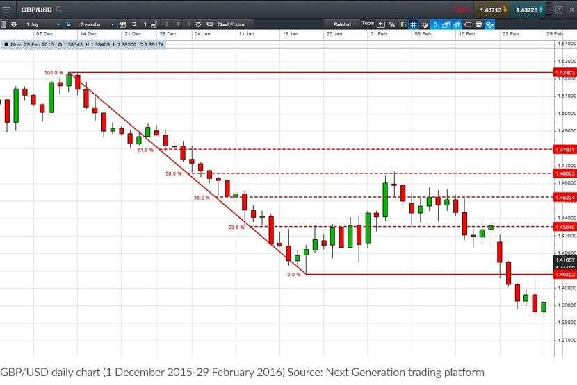 图2:英镑兑美元每日走势图(2015年12月1日至2016年2月29日)。来源:Next Generation交易平台