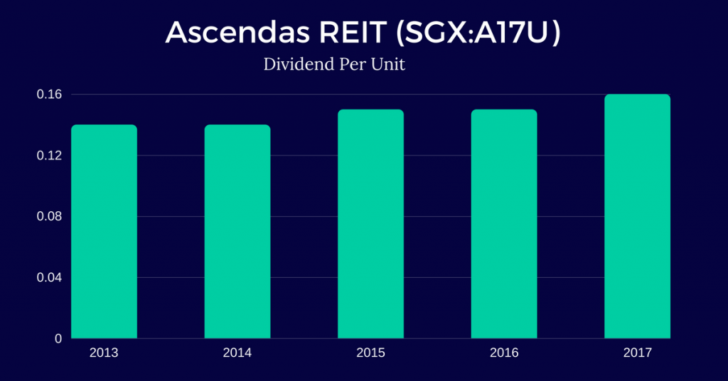 Ascendas-Real-Estate-Investment-Trust