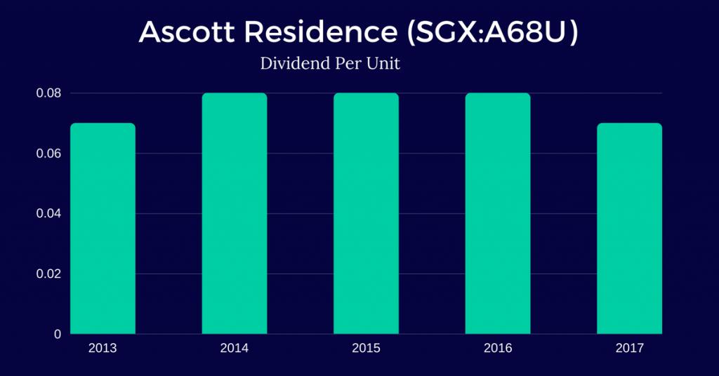 Ascott-Residence-Trust