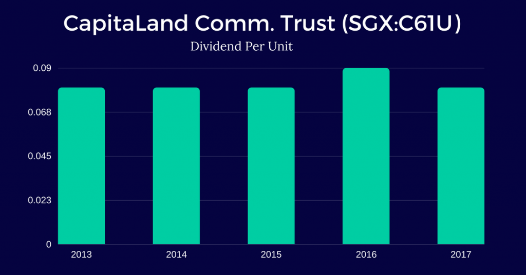CapitaLand-Commercial-Trust