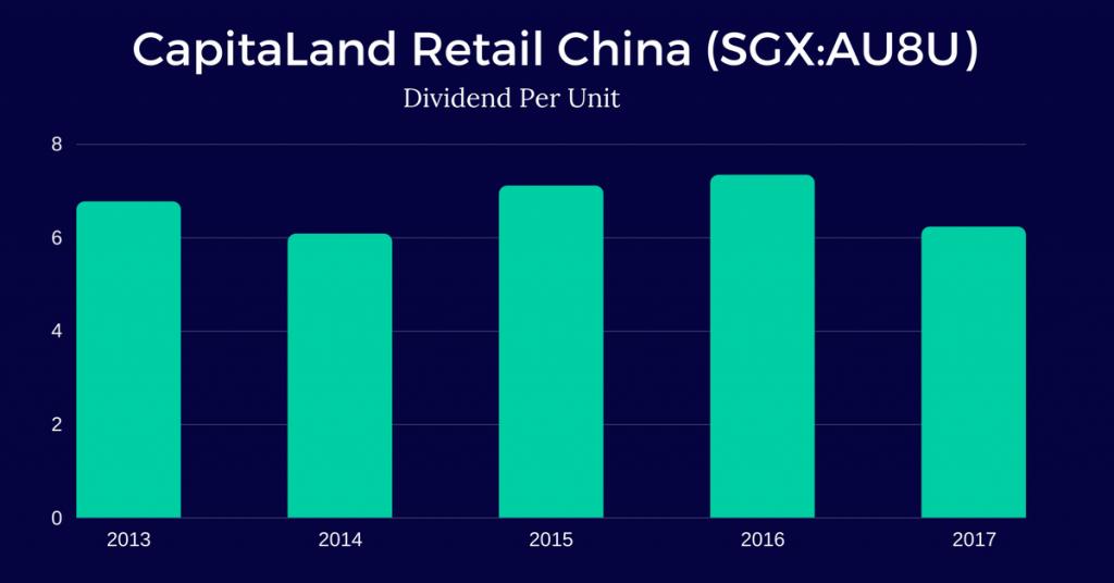 CapitaLand-Retail-China-Trust