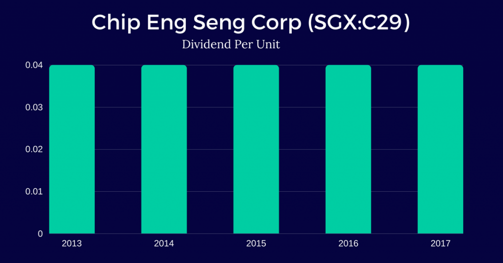 Chip-Eng-Seng-Corporation-Ltd.