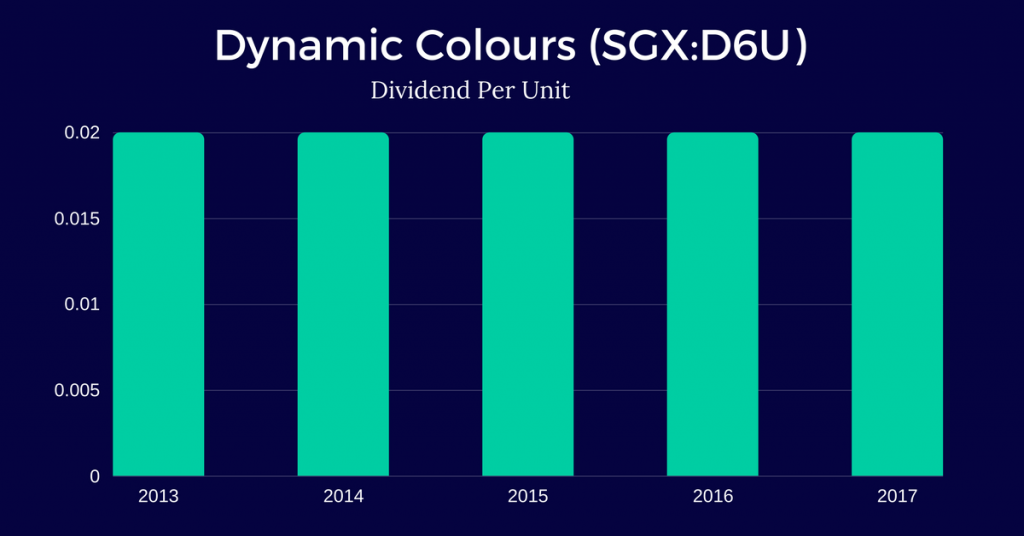 Dynamic-Colours-Limited