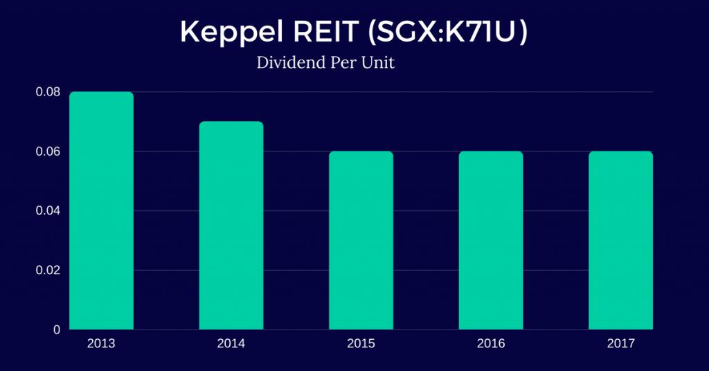 Keppel-REIT-1