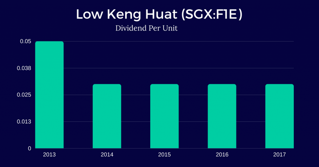 Low-Keng-Huat-Singapore-Limited