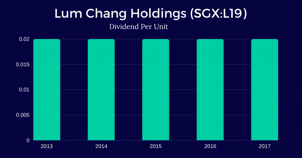 Lum-Chang-Holdings-Limited