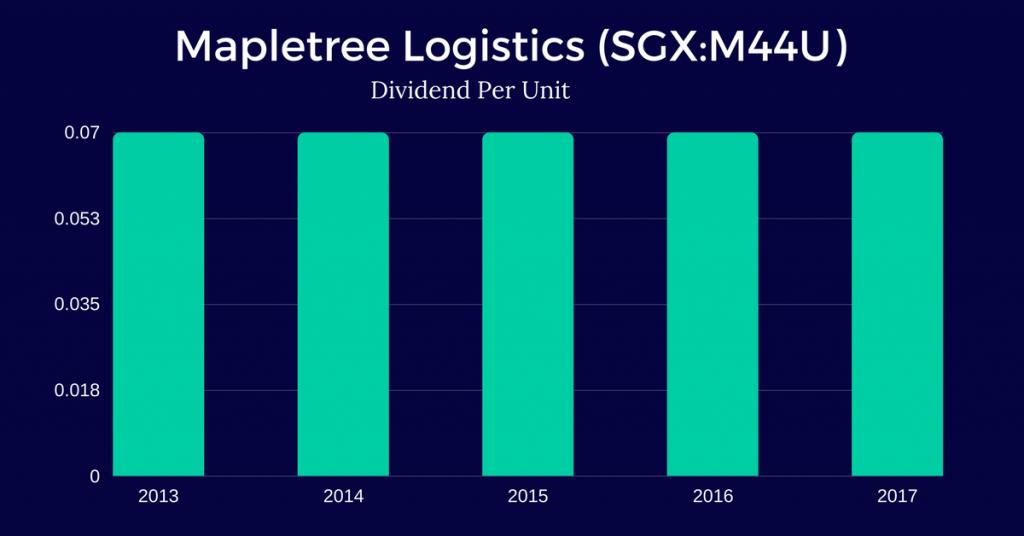 Mapletree-Logistics-Trust